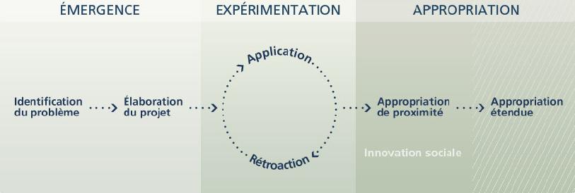 Phases du processus de création des innovations sociales